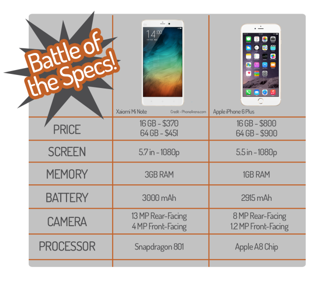 Xiaomi Mi Note vs iPhone 6 Plus - Battle of the Specs!